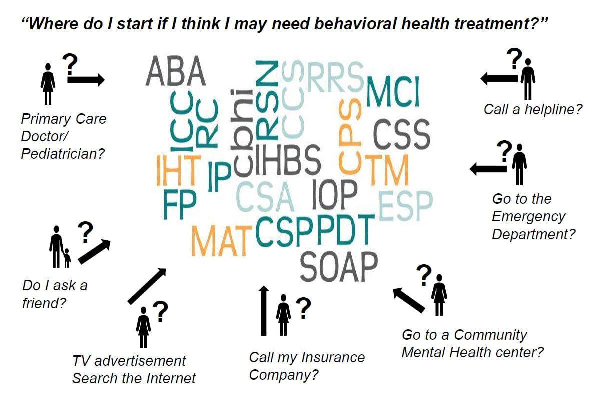 Hot Topic Behavioral Treatments For >> Eohss Is Listening Creating A Behavioral Health Ambulatory